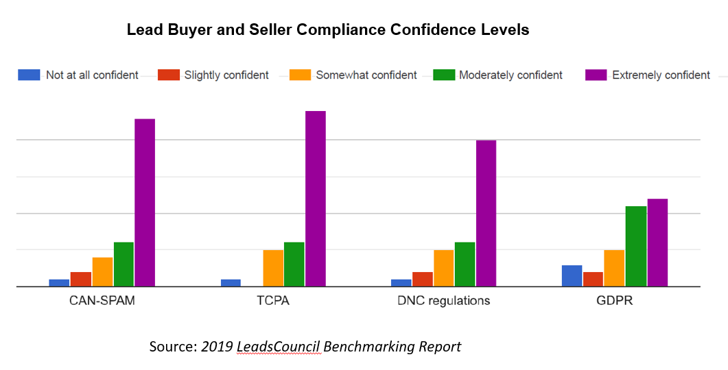 Lead Buyers and Sellers Compliance Confidence