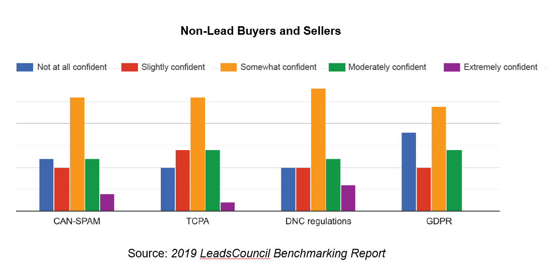 Non-Lead Buyers and Sellers