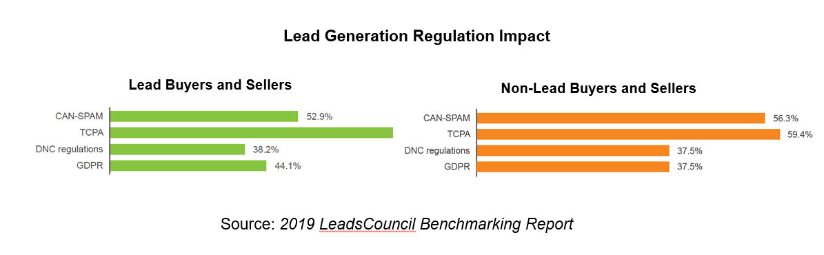 Lead Generation Regulation Impact
