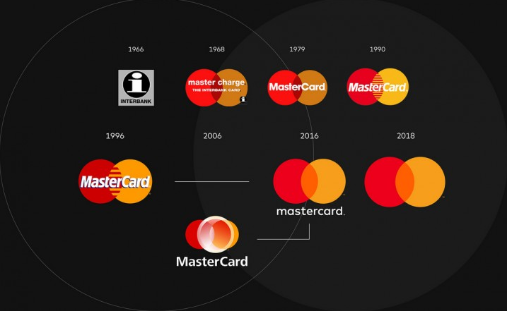 mastercard marketing strategies