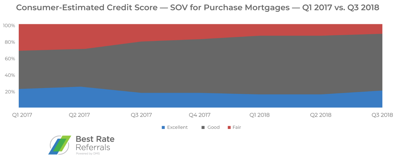 consumer-estimated credit score SOV purchase mortgages best rate referrals