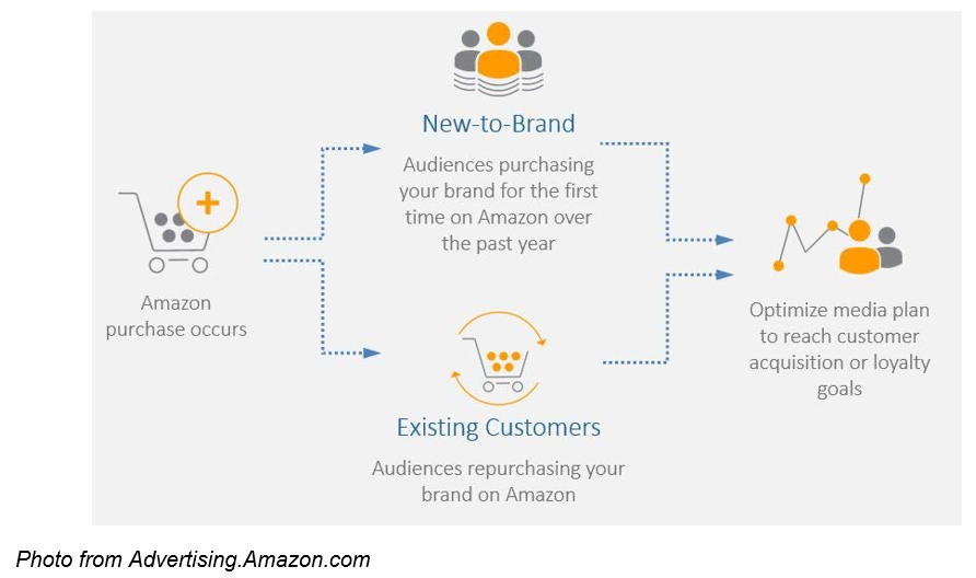 Amazon New-To-Brand Metrics advertising.amazon.com