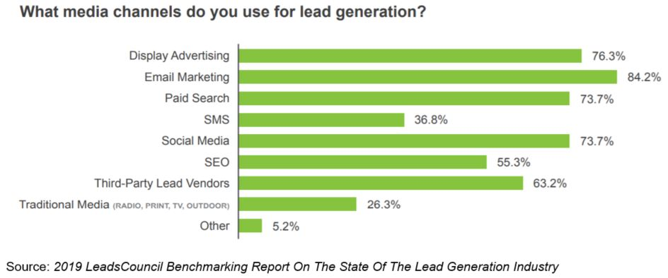 media channels lead generation leads council benchmarking report