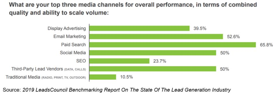 media channels performance lead generation leads council benchmarking report
