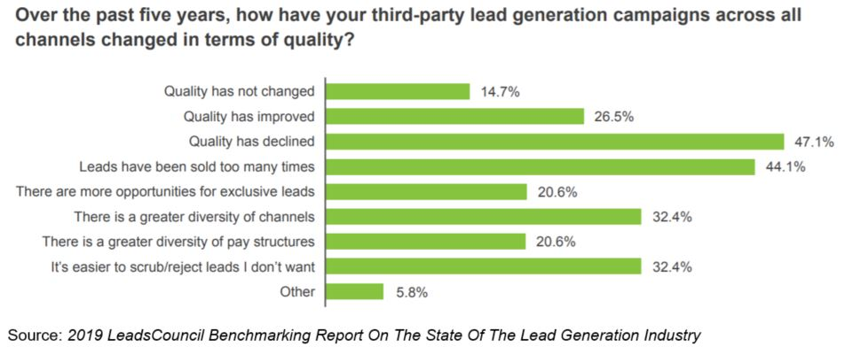 third-party lead generation leads council benchmarking report
