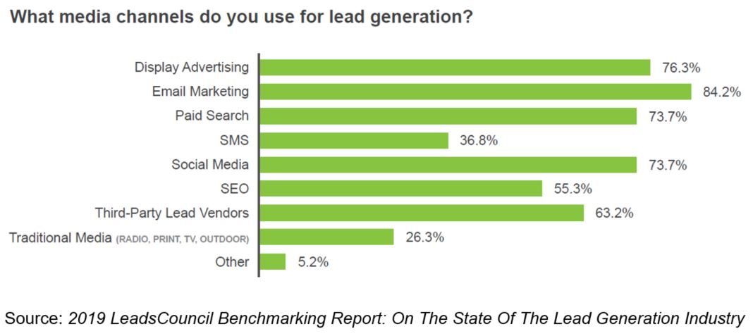 2019 LeadsCouncil Benchmarking Report: On The State Of The Lead Generation Industry