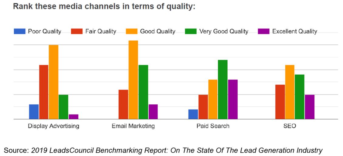 Email Ranked A High-Quality Media Channel