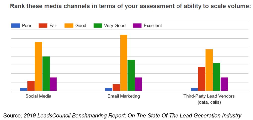 Email Ranked A Top Channel For Scaling Lead Generation Volume