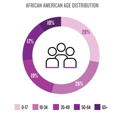 black consumers age distribution