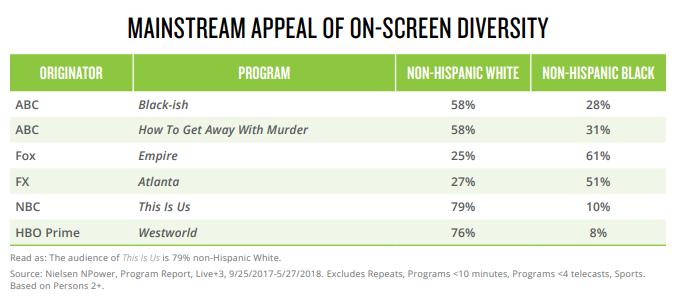 black consumers diversity