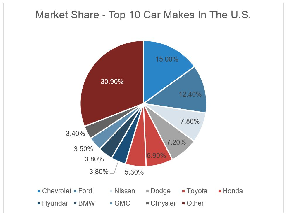 market share top 10 car makes US