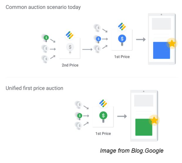 google first-price auction