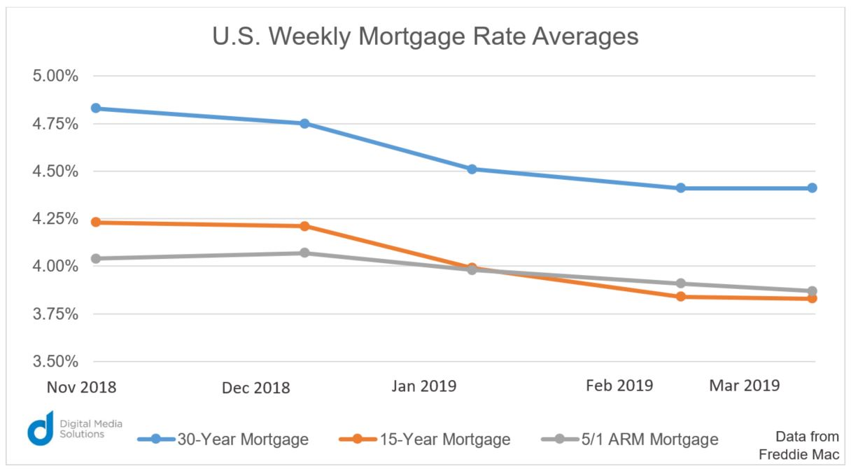 U.S. Weekly Mortgage Rate Averages