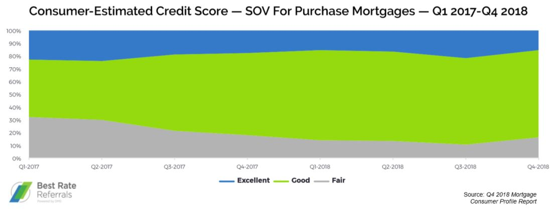 Best Rate Referrals Consumer-Estimated Credit Score ― SOV for Purchase Mortgages ― Q1 2017-Q4 2018