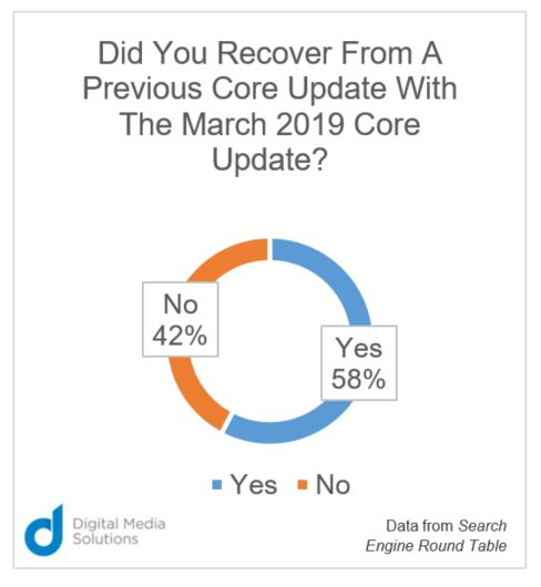 Did You Recover From A Previous Core Update With The March 2019 Core Update?