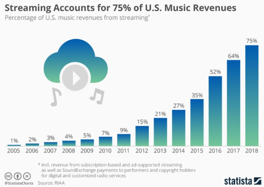 statista streaming music revenues