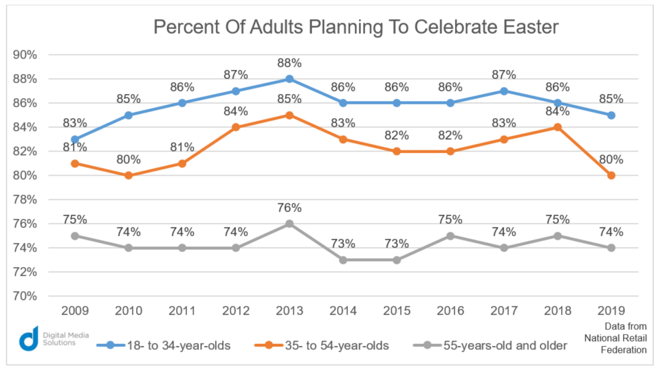 percent of adults planning to celebrate easter