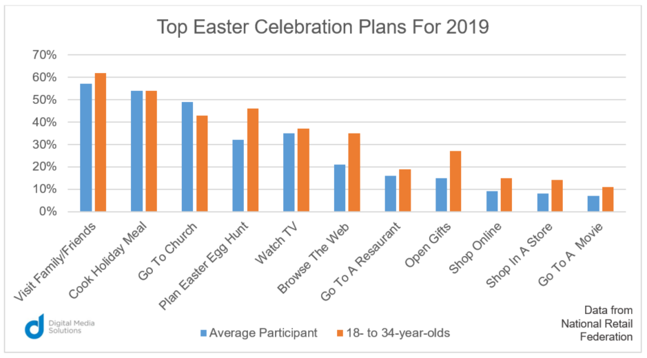 top easter celebration plans 2019