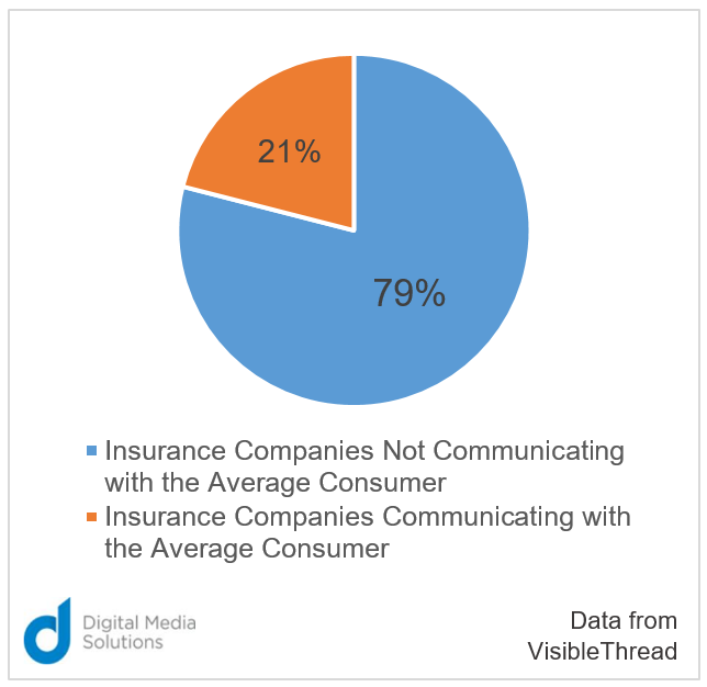 insurance companies communicating Visible Thread