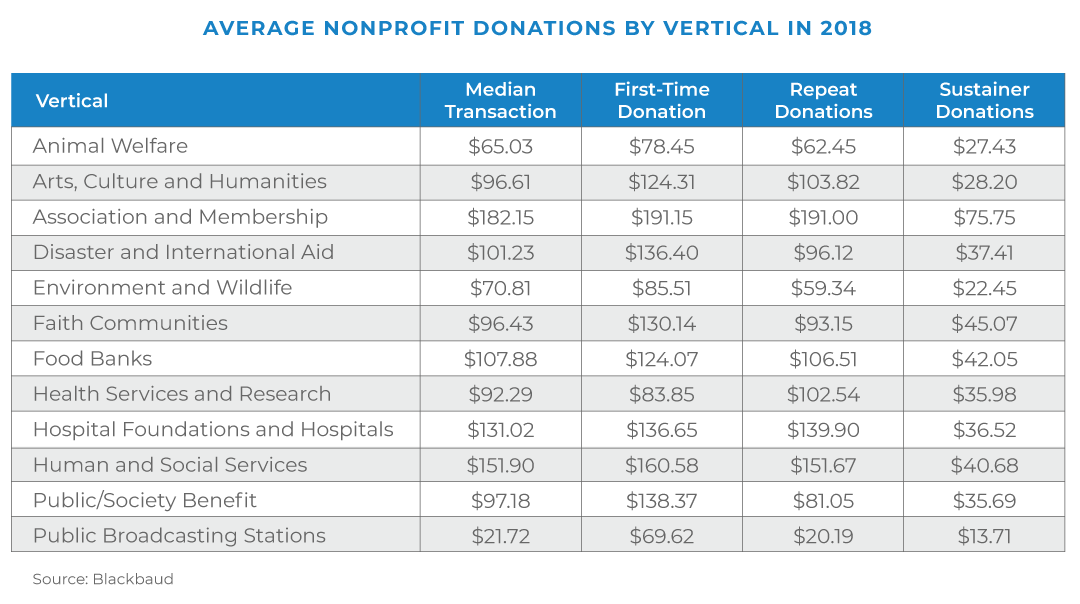 Average Nonprofit Donations By Vertical in 2018 Blackbaud