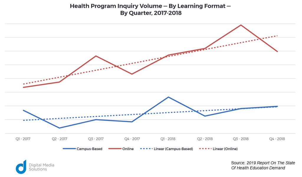 2018 Report On The State Of Health Education Demand