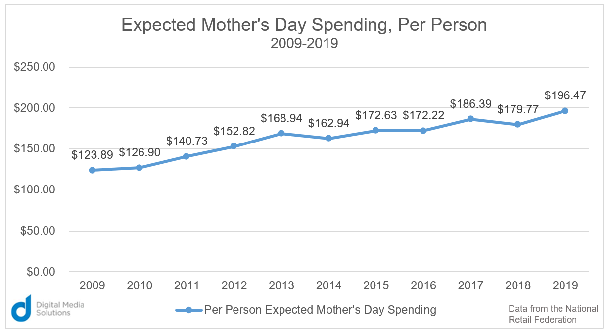 Expected Mother's Day Spending Digital Media Solutions data from National Retail Federation