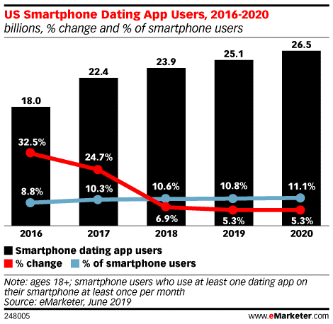 emarketer smartphone dating app users