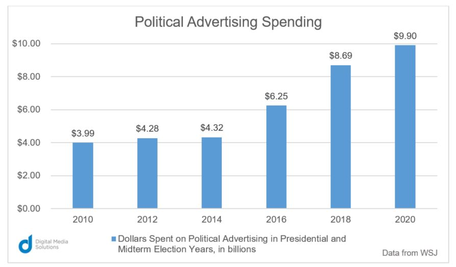 political ad spend
