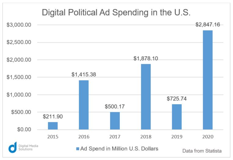 Digital Political Ad Spending