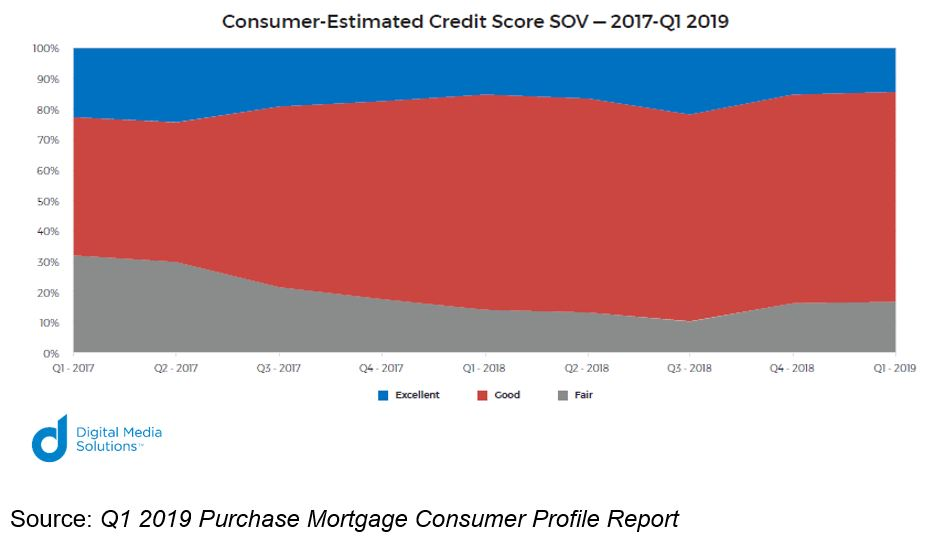 Q1 2019 Purchase Mortgage Consumer Profile Report