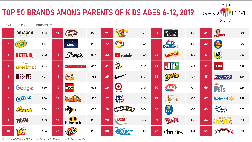 Top 50 Brands Among Parents Of Kids Ages 6-12, 2019
