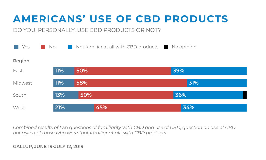 Americans' Use Of CBD Products