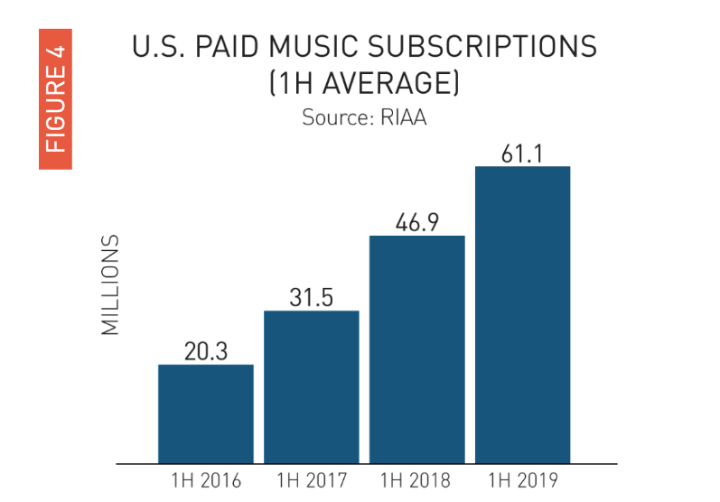 Paid Music Subscription Growth