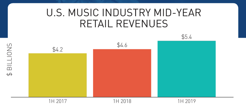 The Music Industry Remains On An Upward Path