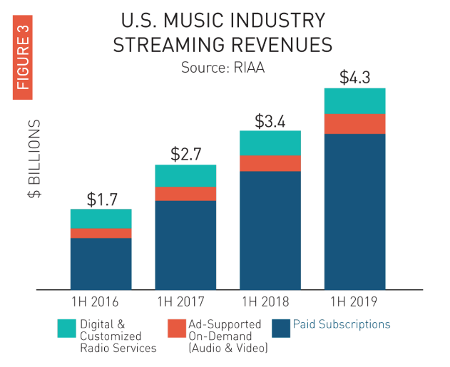 Where Does The Future Of The Music Industry Stand?