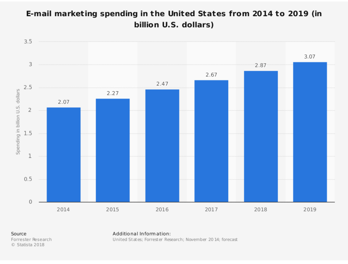 E-mail marketing spending in the united states from 2014 to 2019 (in billion US dollars) Source: Statista 2018