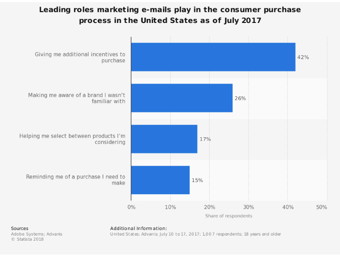 leading roles marketing e-mails play in the consumer purchase process in the united states as of july 2017 Source: Statista 2018