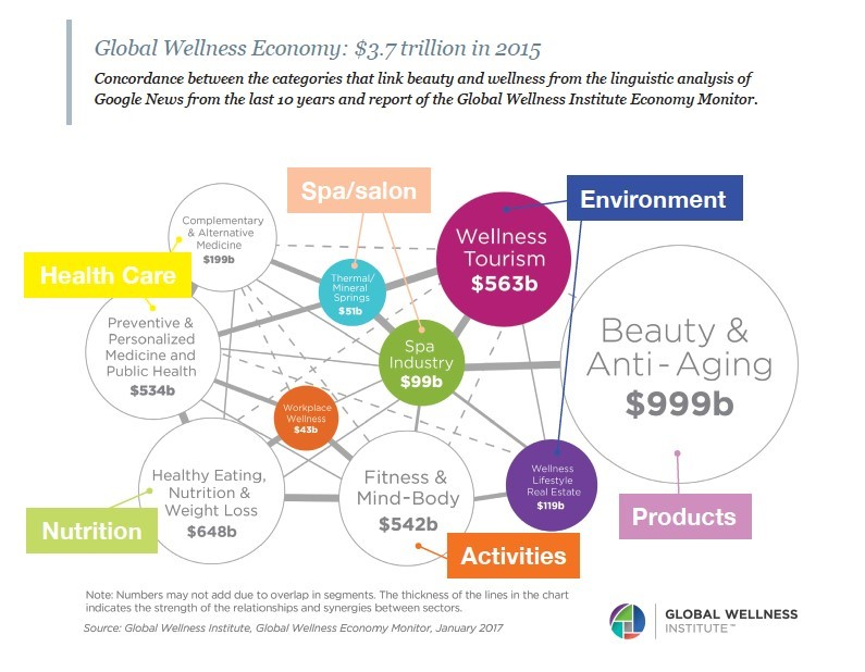 global wellness economy: $3.7 trillion in 2015