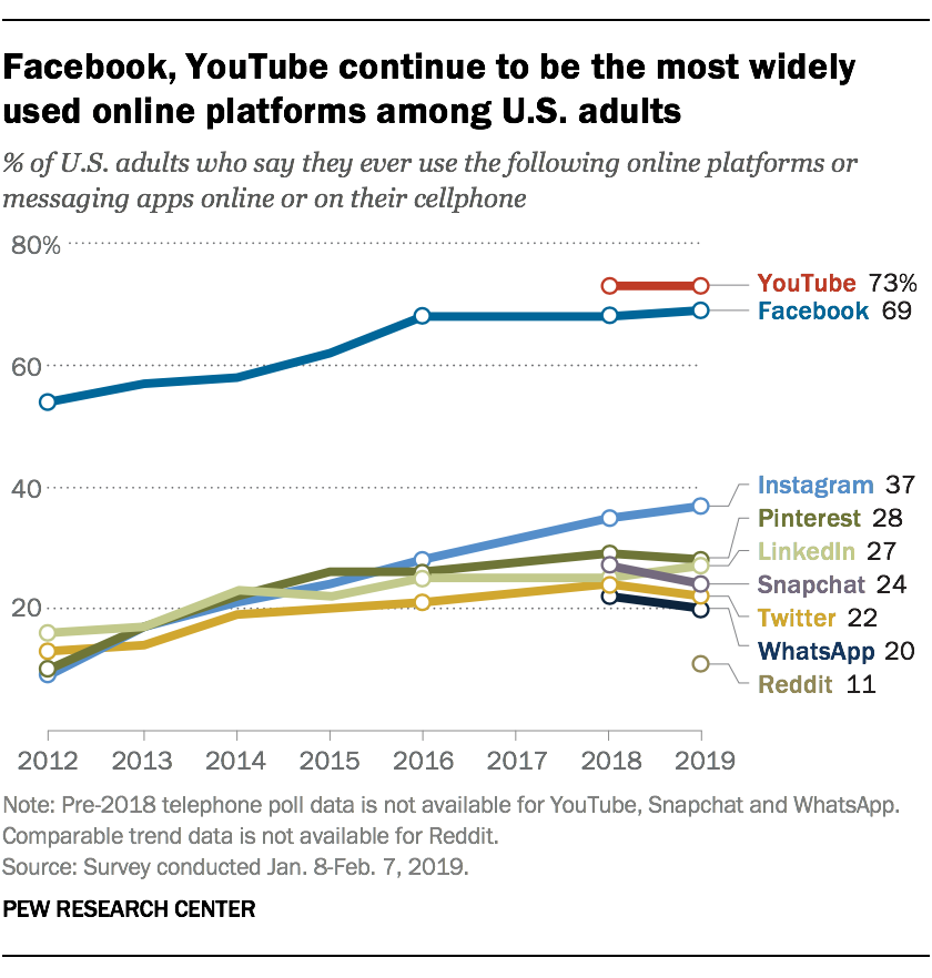 chart PEW Research Center facebook, youtube continue to be the most widely used online platforms among U.S. adults
