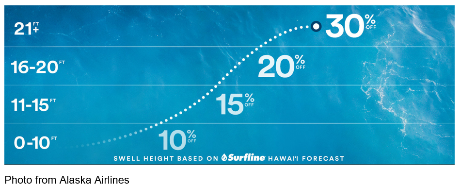 Chart from Alaska Airlines Swell Height Based On Surfline Hawaii Forecast