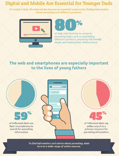 Photo from https://www.mdgadvertising.com Digital and Mobile Are Essential For Younger Dads infographic
