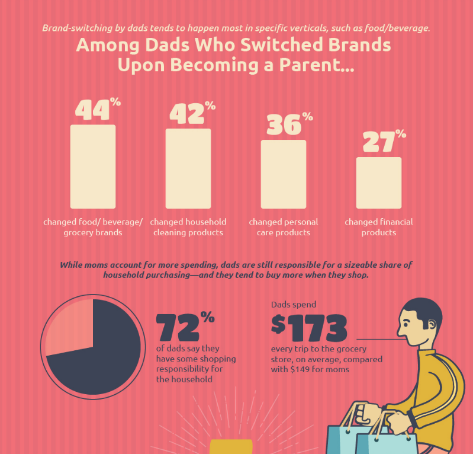 Photo from https://www.mdgadvertising.com  Chart: Among Dads Who Switch Brands Upon Becoming A Parent