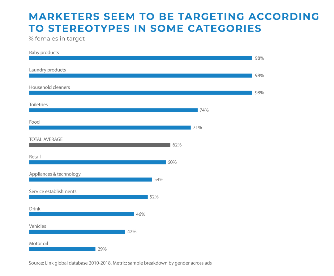 photo from millwardbrown.com marketers seem to be targeting according to stereotypes in some categories % females in target