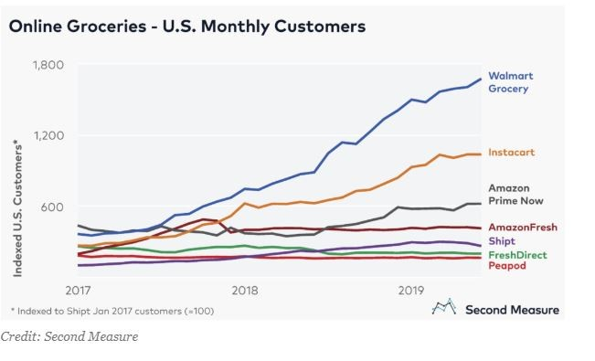 online groceries US monthly customers graph from second measure