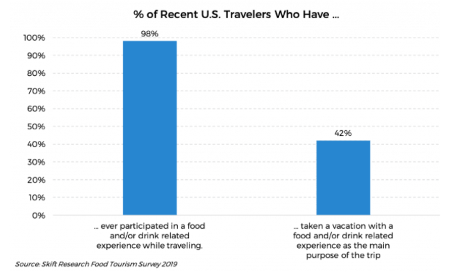 A recent Food Tourism Survey from Skift resulted in almost every respondent stating they have participated in a food and/or drink-related experience while traveling.