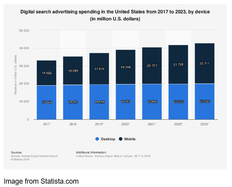 chart from statista.com digital search advertising spending in the united states from 2017 to 2023, by device (in million US dollars)