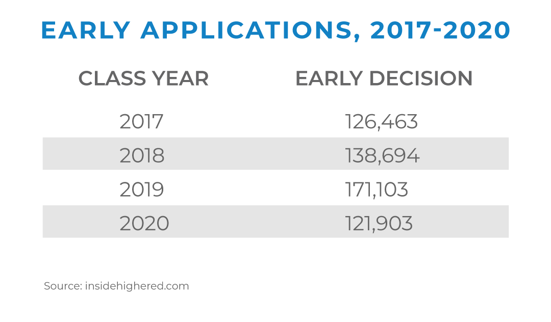 early applications, 2017-2020