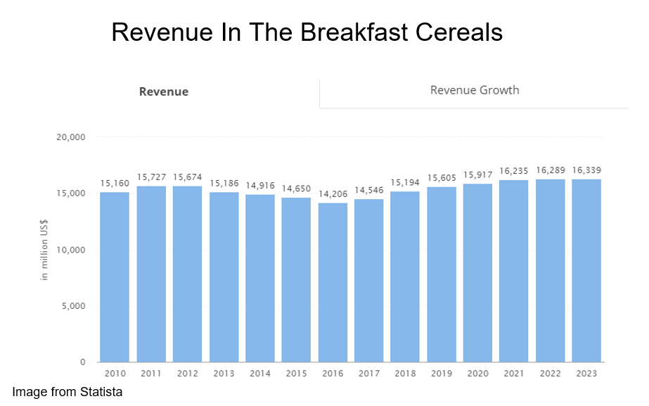 Revenue in the breakfast cereals from Statista