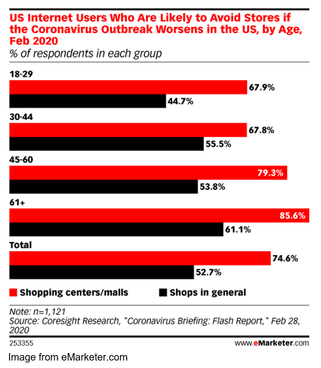 coronavirus chart from emarketer.com