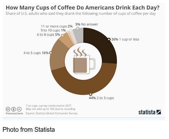 How Many Cups of Coffee Do Americans Drink Each Day? Pie graph Photo from Statista